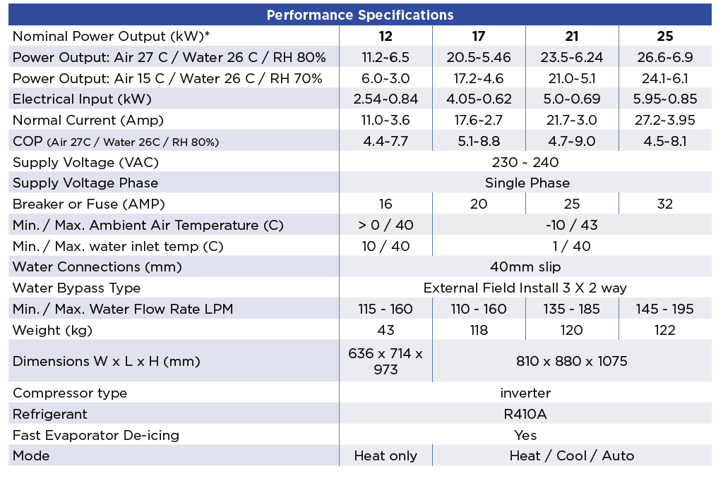 Waterco Electroheat ECO-V Inverter Pool Heat Pump Specifications
